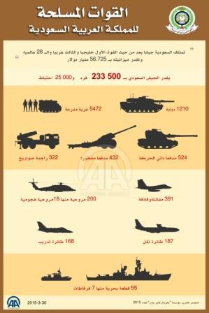 الدراسة التي توضح القدرات العسكرية نقلا عن وكالة الأناضول